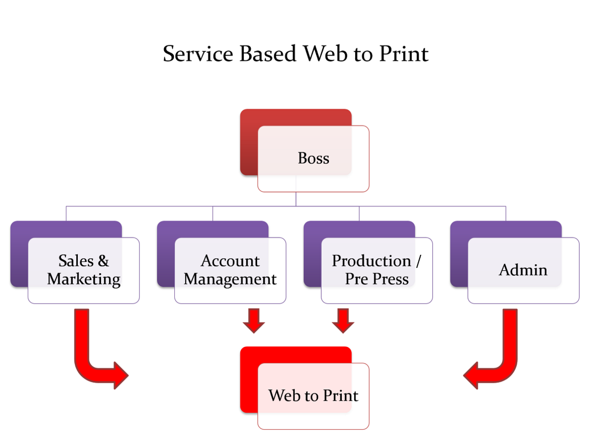 Org Chart for Web to Print as a Service